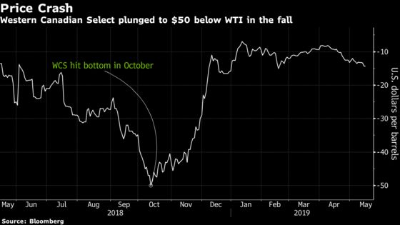 Oil Price Collapse Fears Return to Canada Amid New Production