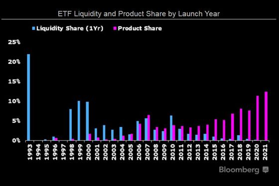 ETF Weekender: Watershed Moments for Volatility, BlackRock,and Bitcoin