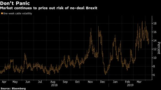 Brexit Clock Fails to Faze Pound Traders Betting on More Delay