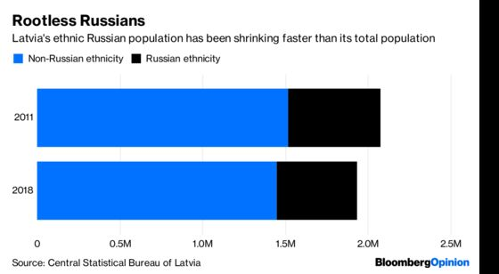 Putin Shouldn't Feel Too Good About Russians in the Baltics