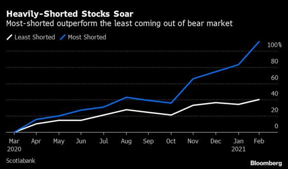 The Short Selling Environment Has Never Been Worse