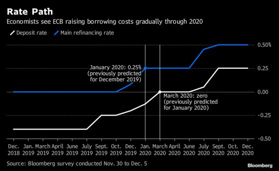 ECB Reaches End of Road for Bond-Buying Era: Decision Day Guide