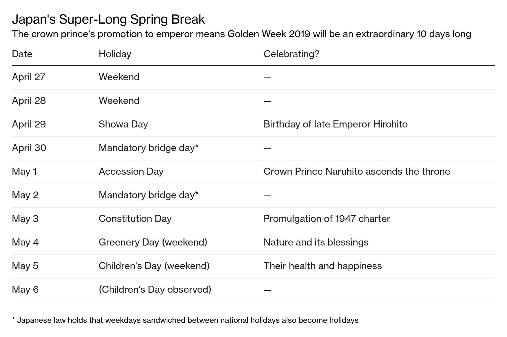Japan Emperor Abdication: When Is Ceremony, Who's New Emperor