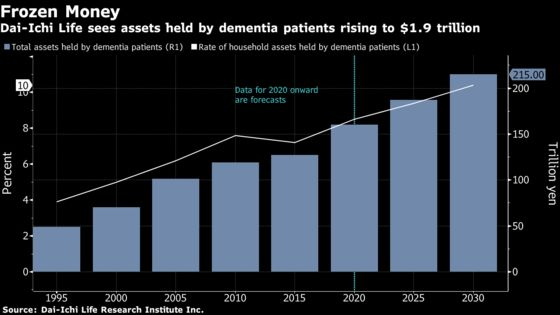 Dementia Sufferers Sit Atop a Mountain of Frozen Assets in Japan