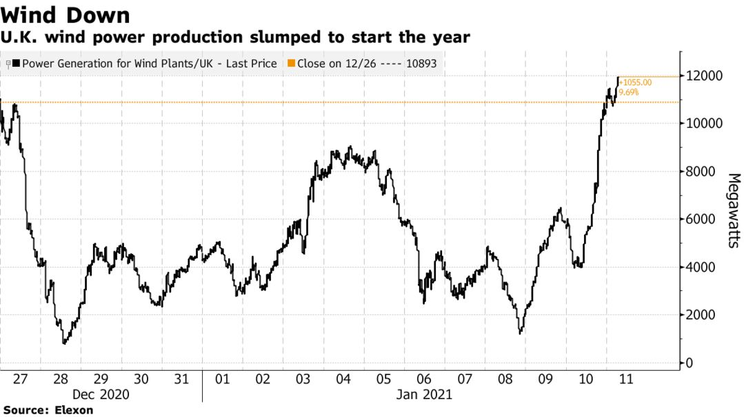 U.K. wind power production slumped to start the year