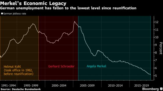 Merkel Can Look Back and Claim a Win on German Jobless: Chart