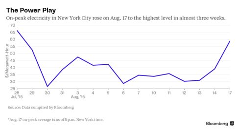 Spot power prices in New York City have surged as people blast their air conditioners too keep cool.