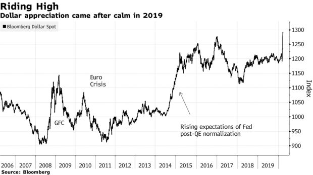 Dollar appreciation came after calm in 2019