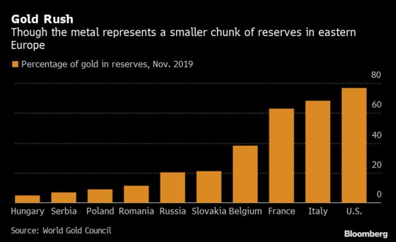 Gold Is New Obsession for East Europe's Nationalist Leaders