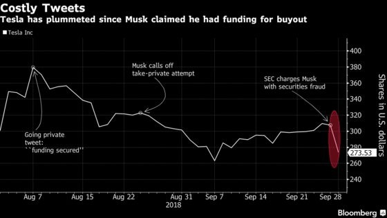Elon Musk Tweets May Cost Tesla Investors Close to $20 Billion