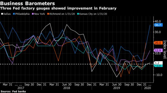 Dallas Fed Factory Gauge Gains, Adding to Signs of Stabilization