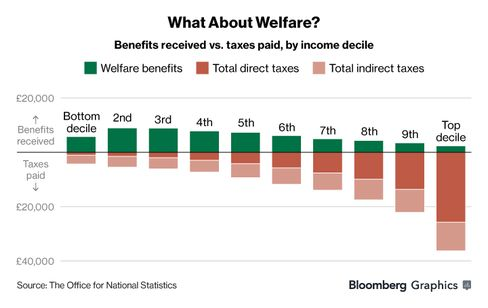 Now You See It: The chart if it includes only the welfare payments