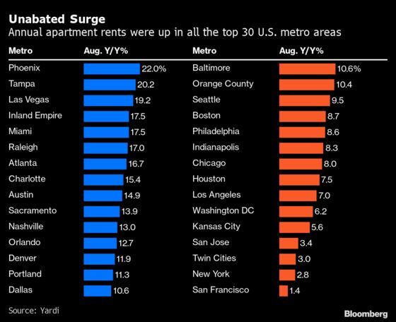 Rents Rise in All Big U.S. Cities for First Time Since Covid Hit