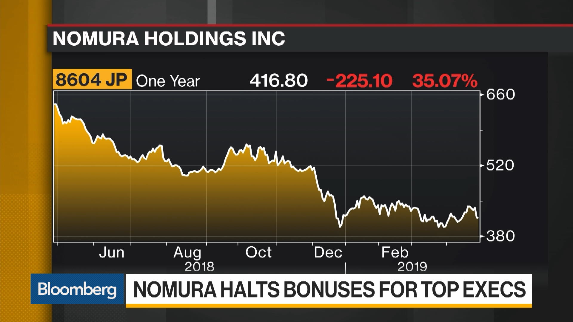 Nomura's Top Execs Forgo Bonuses as Profit Almost Erased