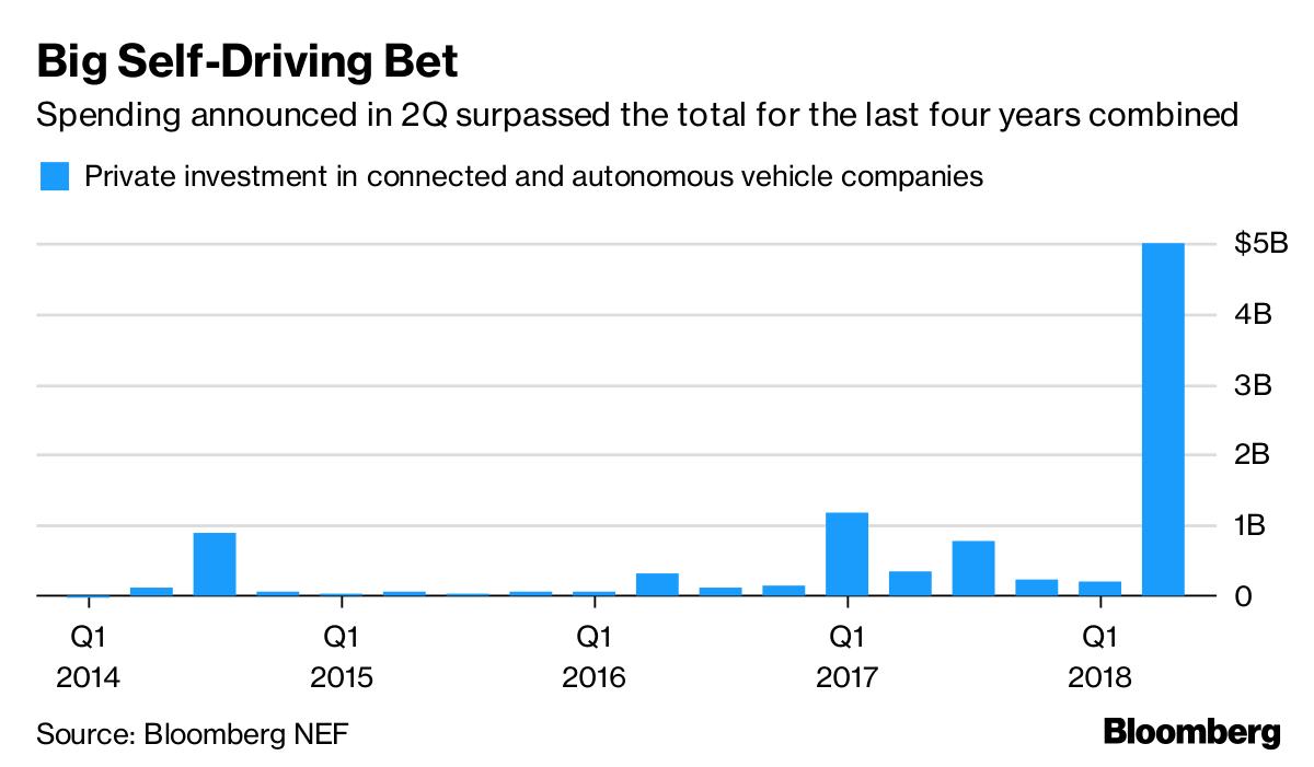 Autonomous-Car Tech Investment Skyrockets on SoftBank Deals - Bloomberg