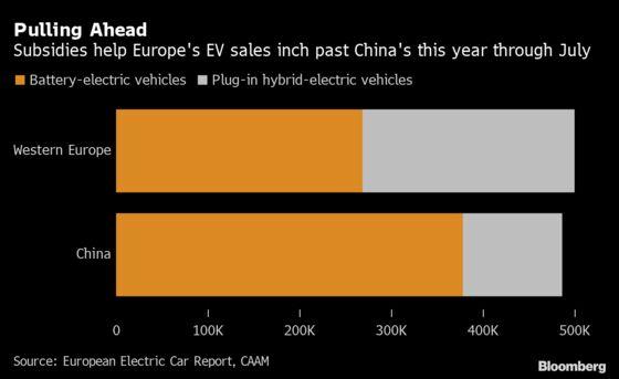 Europe Electric-Car Subsidies Have Market Exceeding China Sales