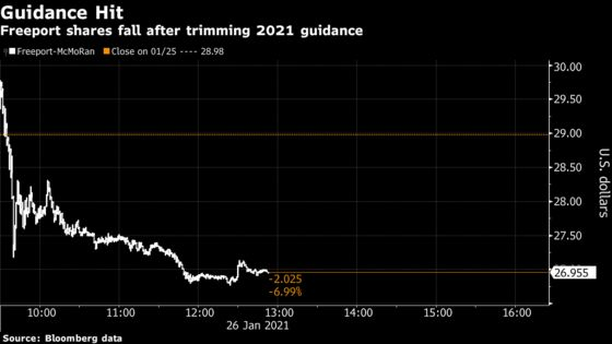 Freeport Falls as Copper Giant Trims Outlook Amid Metals Rally