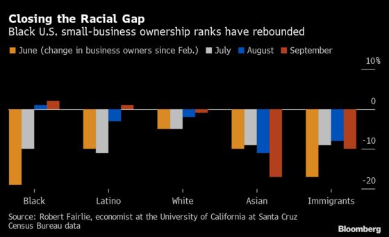 U.S. Black-Owned Firms Make Surprise Comeback to Pre-Covid Level