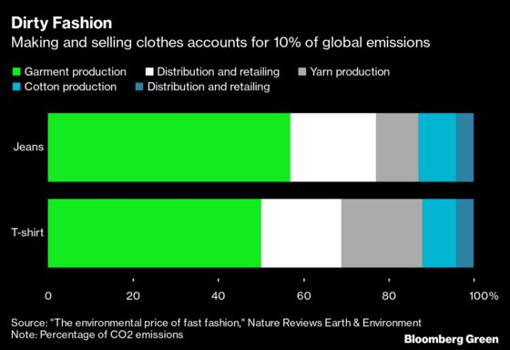 Green Brands Have a Head Start on Fashion's Post-Virus Recovery