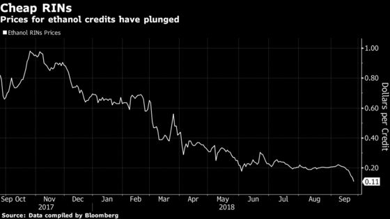 Ethanol Credits Criticized by Icahn Drop to Pennies Under Trump