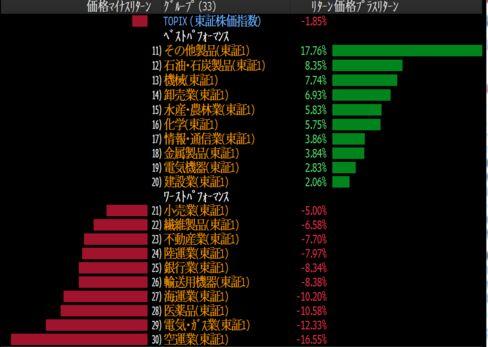 東証1部業種別指数の騰落状況