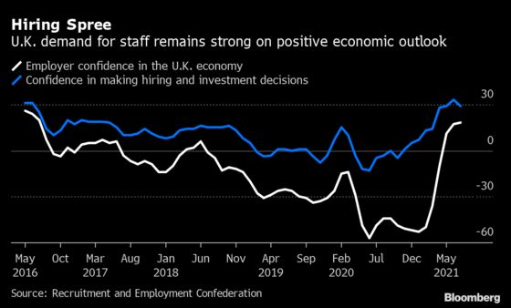 U.K. Construction and Manufacturing Boost Wage Inflation