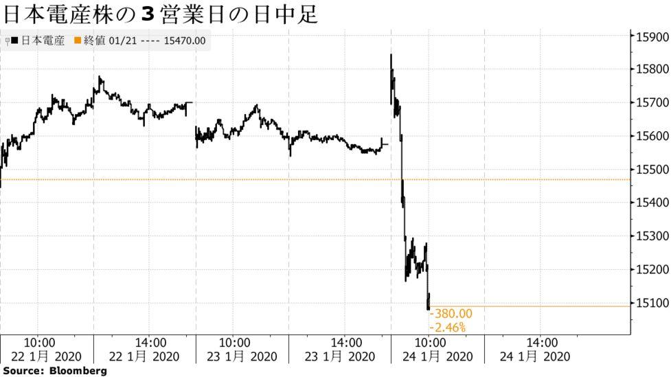 産 日本 株価 電 日本電産(株)【6594】:チャート