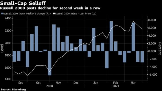 Airtight Reopening Trade Springs a Leak With Bonds Rebounding