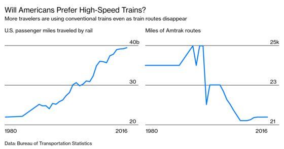If California Can't Make High Speed Rail Work, Can Anyone?