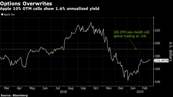 Goldman Sees Overwriting Options as Way to Beat Vapid S&P 500