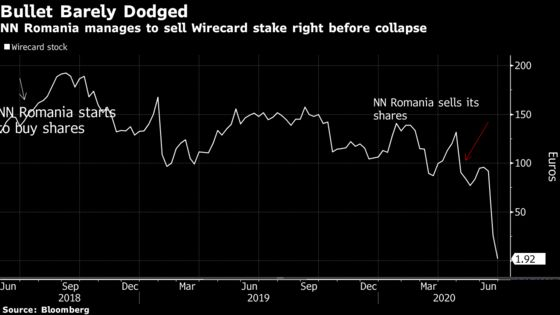 Millions Dodged Wirecard Wipeout in Close Shave for NN Romania