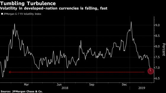 World's Biggest FX Trade Is in Tightest Range Ever