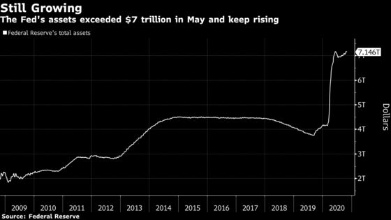 Fed Not Expected to Ramp Up Bond Buying This Year or Next