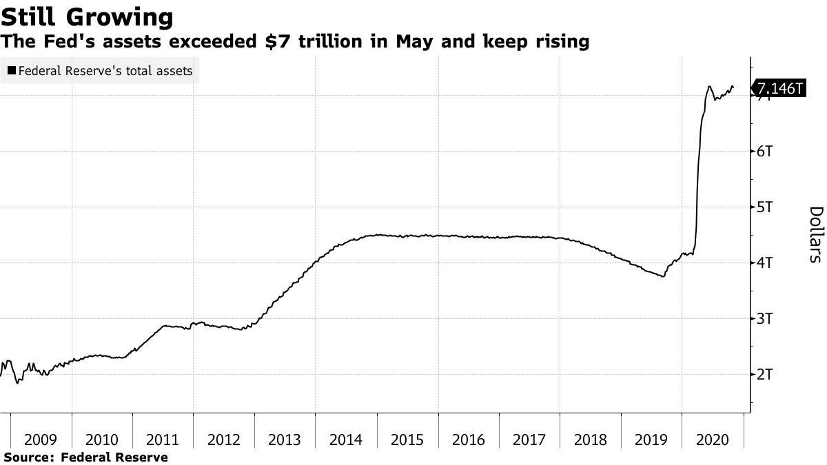 The Fed's assets exceeded $7 trillion in May and keep rising