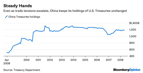 In China-U.S. Trade Spat, Treasuries Are Off-Limits for Now