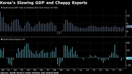 Korea GDP Tops Forecasts as Government Spending Offsets Exports