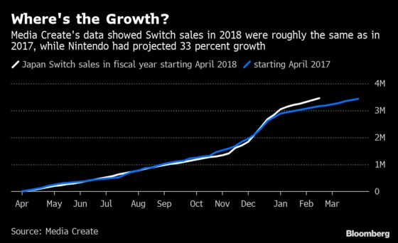 Hedge Funds Used This Data Guru to Make Millions on Nintendo