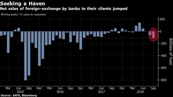 Weakest Yuan Since 2008 Puts Spotlight on China Capital Outflows