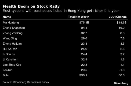 From Pony Ma to Jack Ma, the Rich Win Big With Wild H.K. Stocks