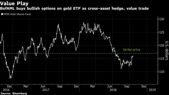 Gold Price Tempts BofAML to Wager on Short-Term Bullish Options