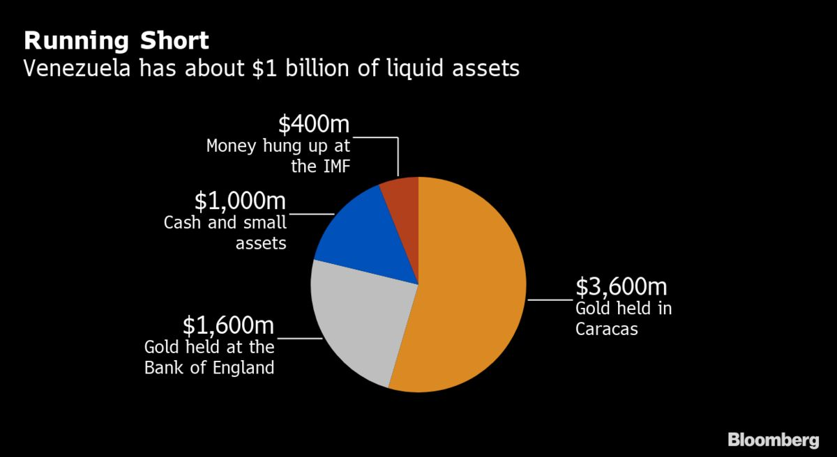 Venezuela's Cash Hoard Sinks Below $1 Billion as Sanctions Bite