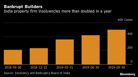 Lifeline From India's Biggest Bank Offers Beaten Builders Hope
