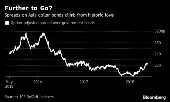 After Record Run, Stresses Are Climbing in Asia Dollar Bonds
