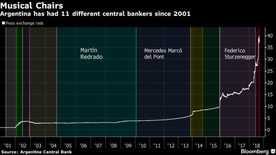 On Eve of IMF Deal, Argentina Changes Central Bank President