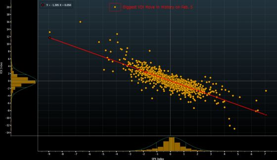 Fall in VIX's Relationship With S&P 500Leaves Vega Underperforming