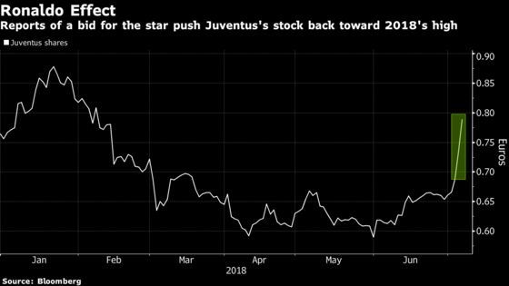 Ronaldo Bid Reports Send Juventus Shares to Four-Month High