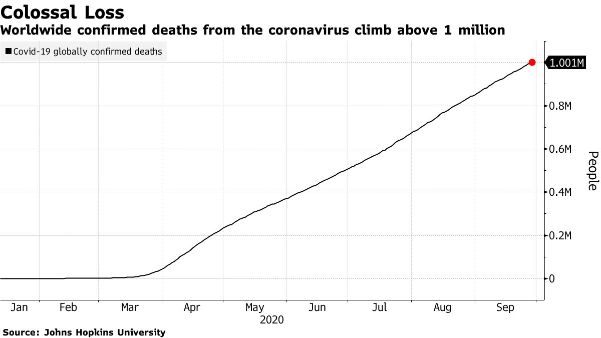 Worldwide confirmed deaths from the coronavirus climb above 1 million
