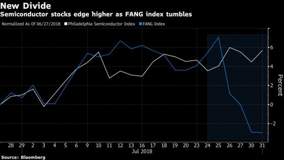 A Crucial Part of Tech Rallied the Moment FANG Started Cratering