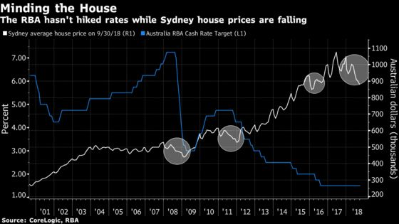 Pimco Warns Australia's Property Slump Threatens Banks, Economy