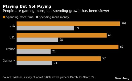 Everyone's a Gamer Now, But They're Not Spending Much Money on It